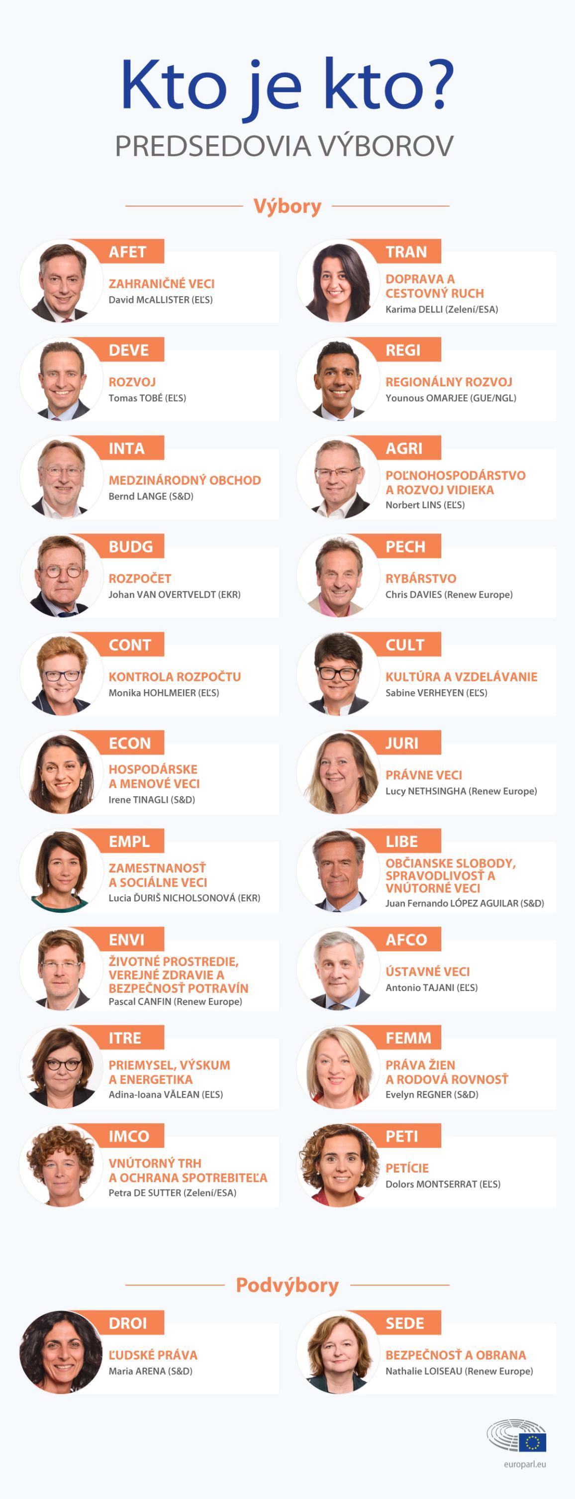 Infografika s portrétmi poslancov