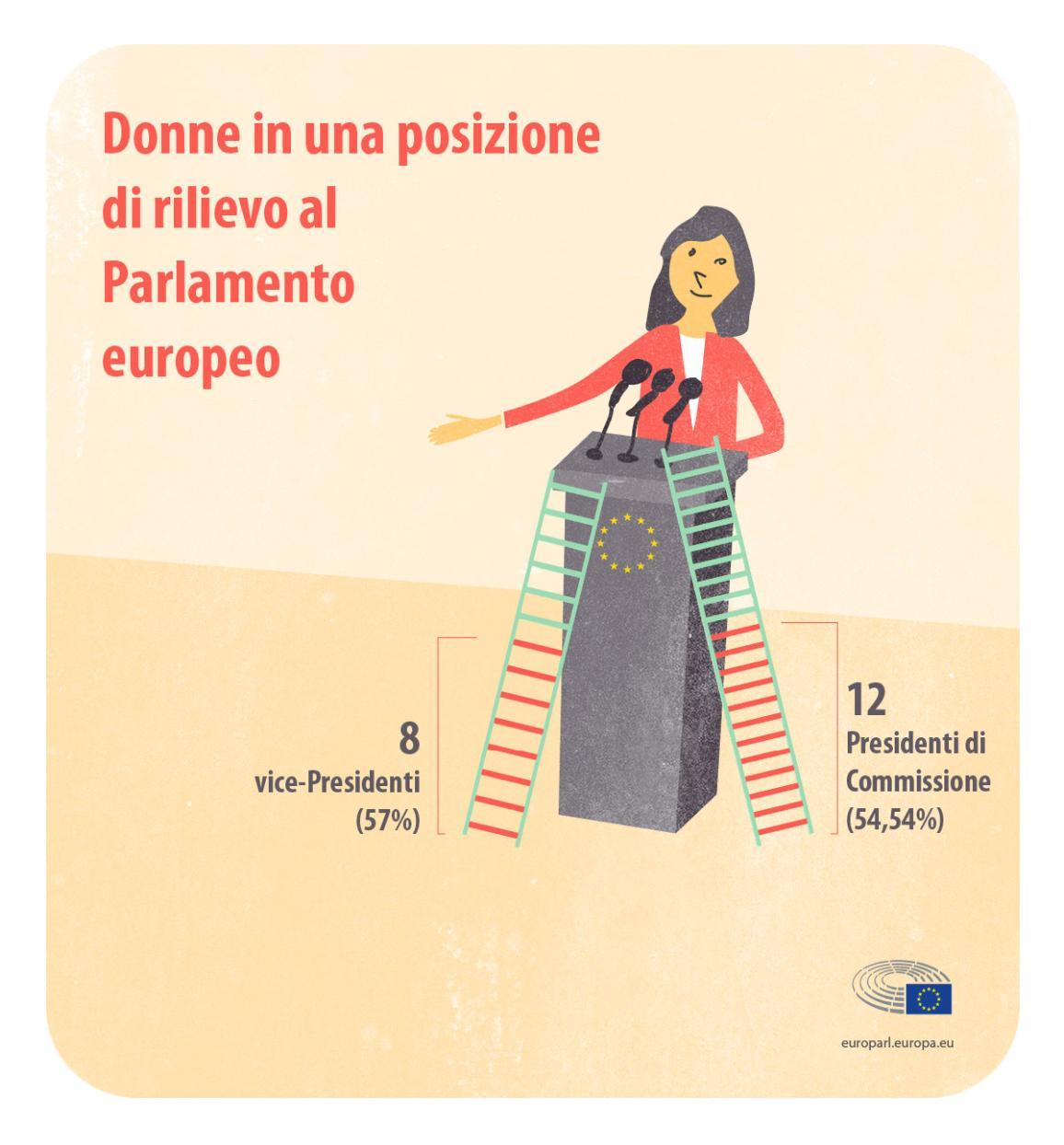 Il numero delle donne che ricoprono un'alta carica al Parlamento europeo © European Union 2019 -EP