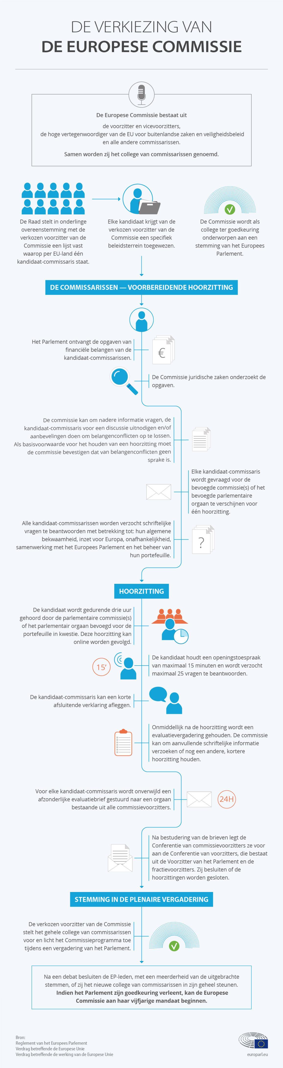 Infografiek met uitleg over de hoorzittingen met de kandidaat-commissarissen © European Union 2019 -EP