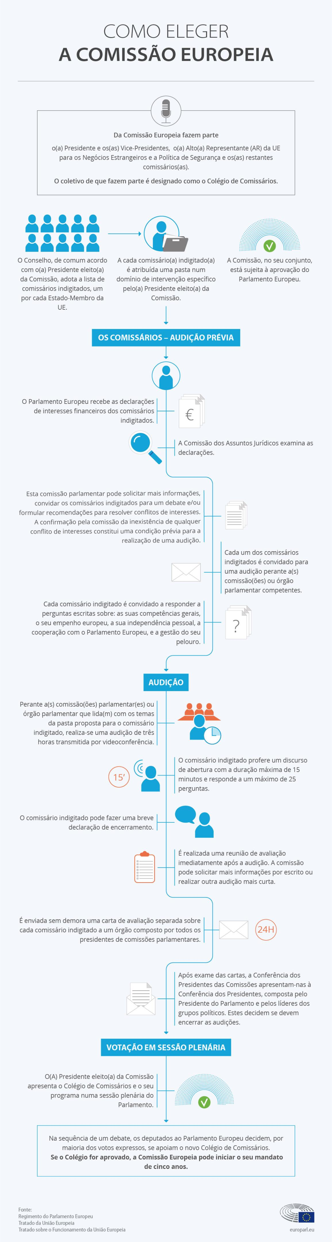 Infografia explicando as diferentes etapas das audições que conduzem à investidura da nova Comissão © European Union 2019 -EP