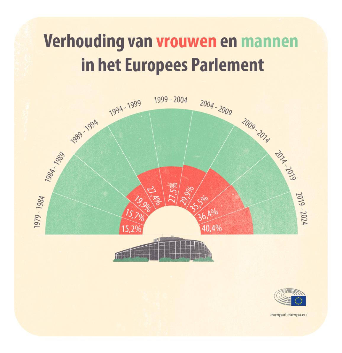 Infographic betreffende de verhouding van vrouwen en mannen in het EP.