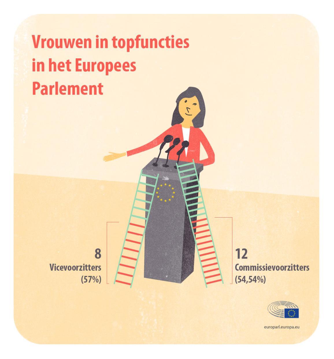 Infographic betreffende vrouwen in topfuncties bij het EP.