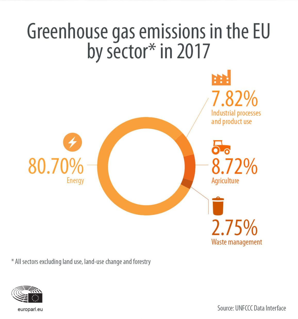 Infographic on greenhouse gases