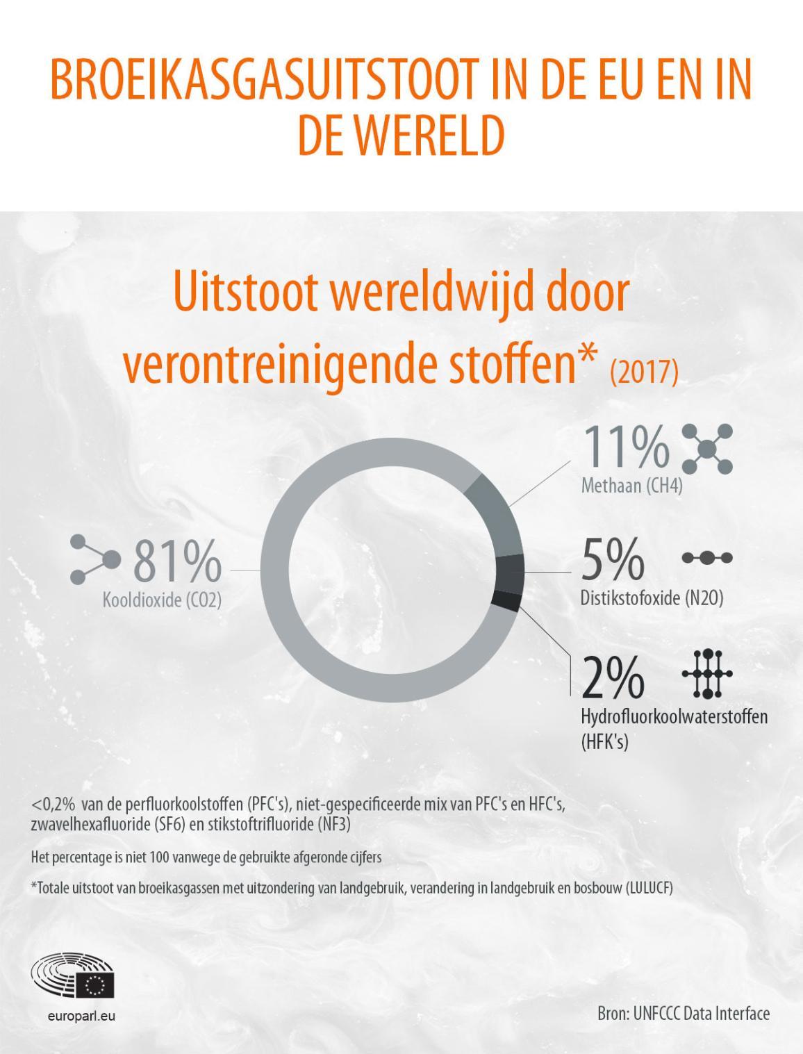 Infografiek met broeikasgasemissies geproduceerd in 2017 en het aandeel van verschillende gassen