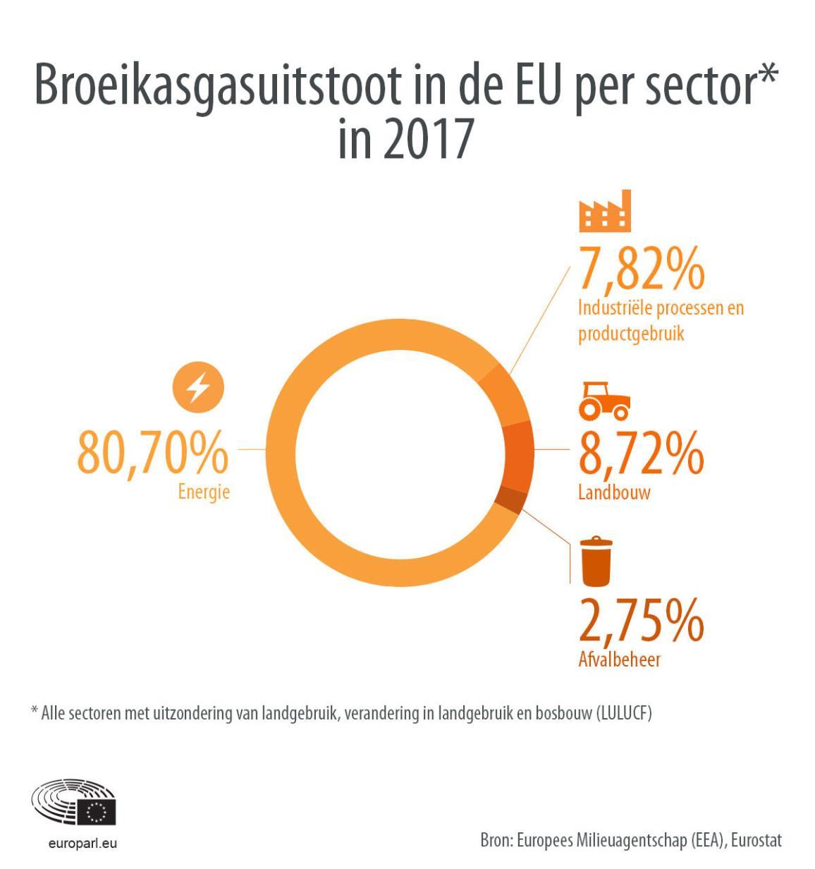 Infografiek met broeikasgasuitstoot per sector in de EU in 2017