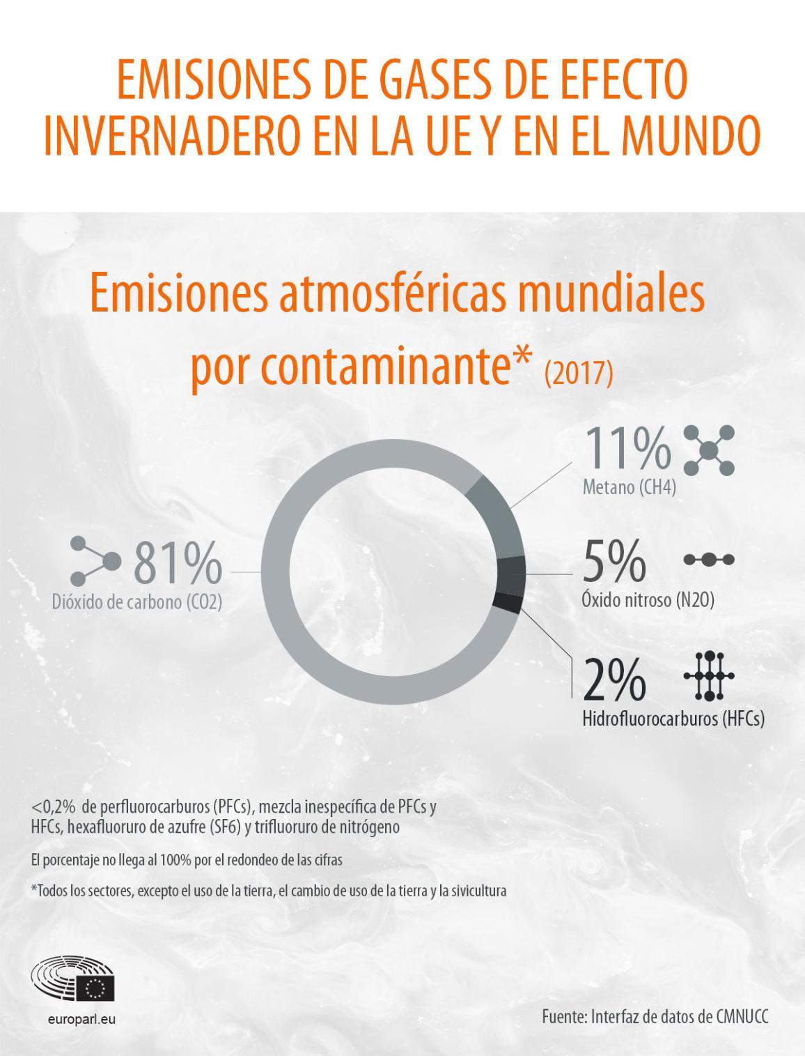 Emisiones de gases de efecto invernadero en la UE y en el mundo