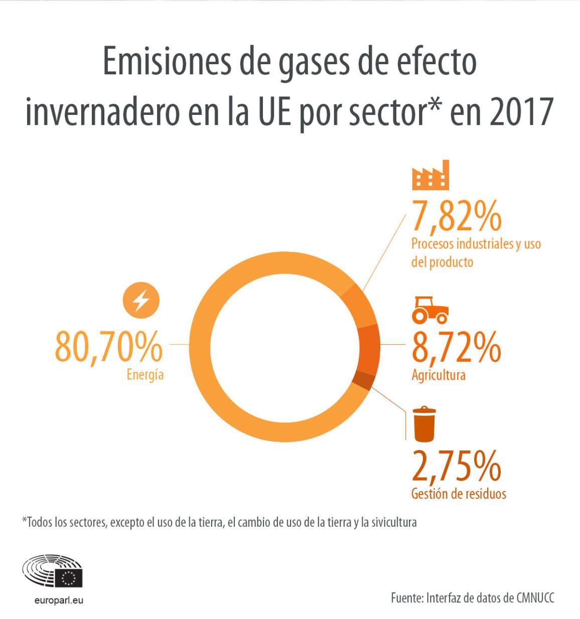 Emisiones de gases de efecto invernadero en la UE por sector en 2017
