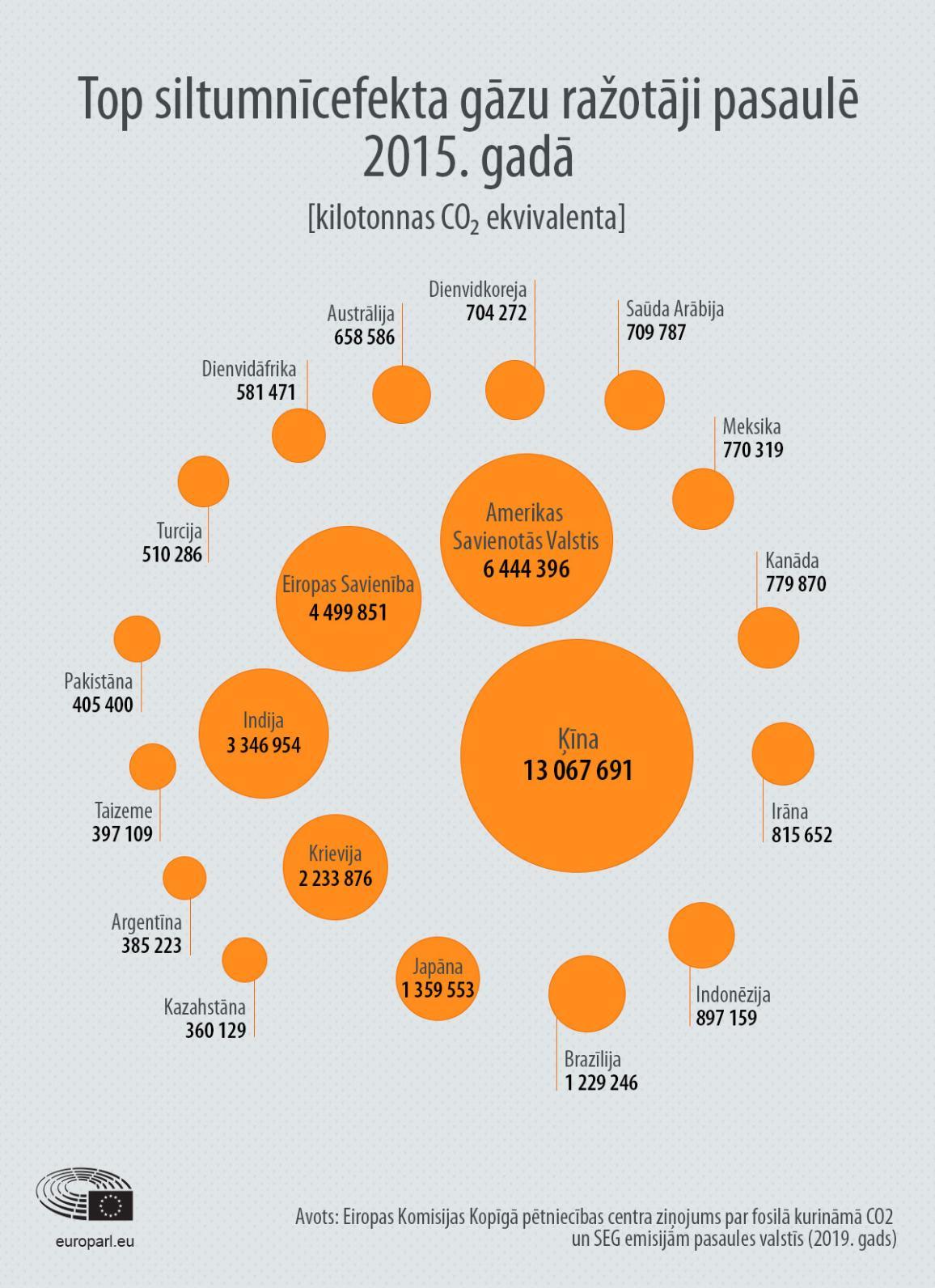Infografika: Top siltumnīcefekta gāzu ražotāji pasaulē 2015. gadā.