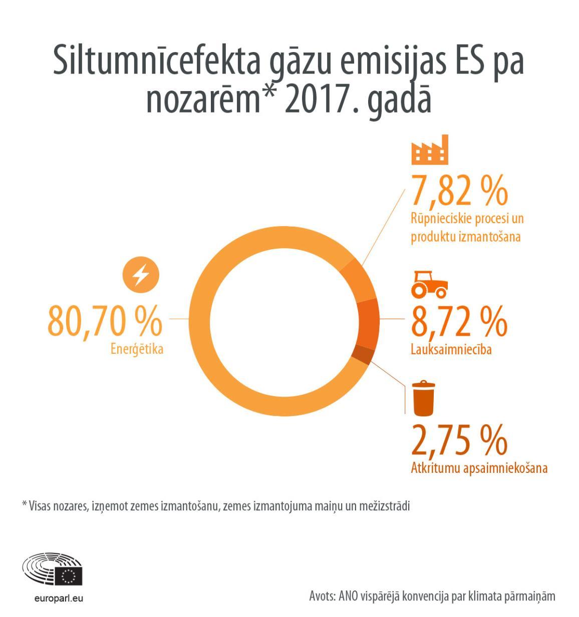 Infografika: Siltumnīcefekta gāzu emisijas ES pa nozarēm 2017. gadā.