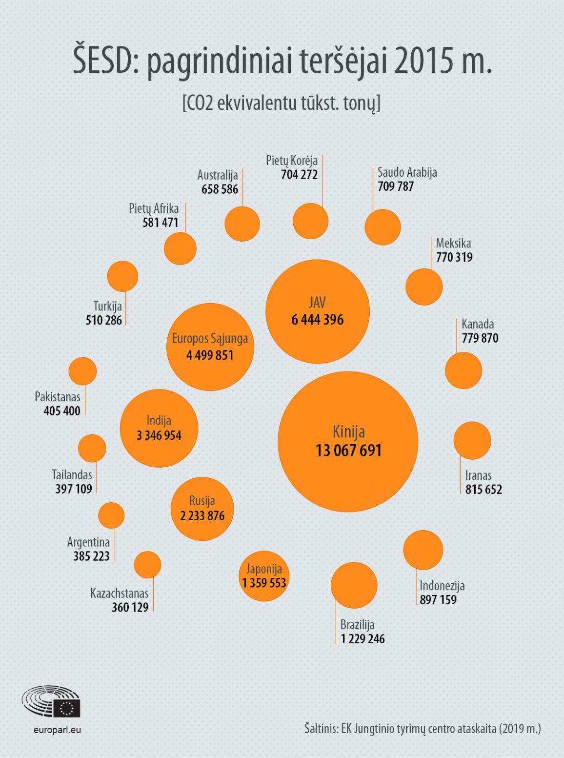 Šiltnamio efektą sukeliančios dujos: pagrindiniai teršėjai 2015 m.