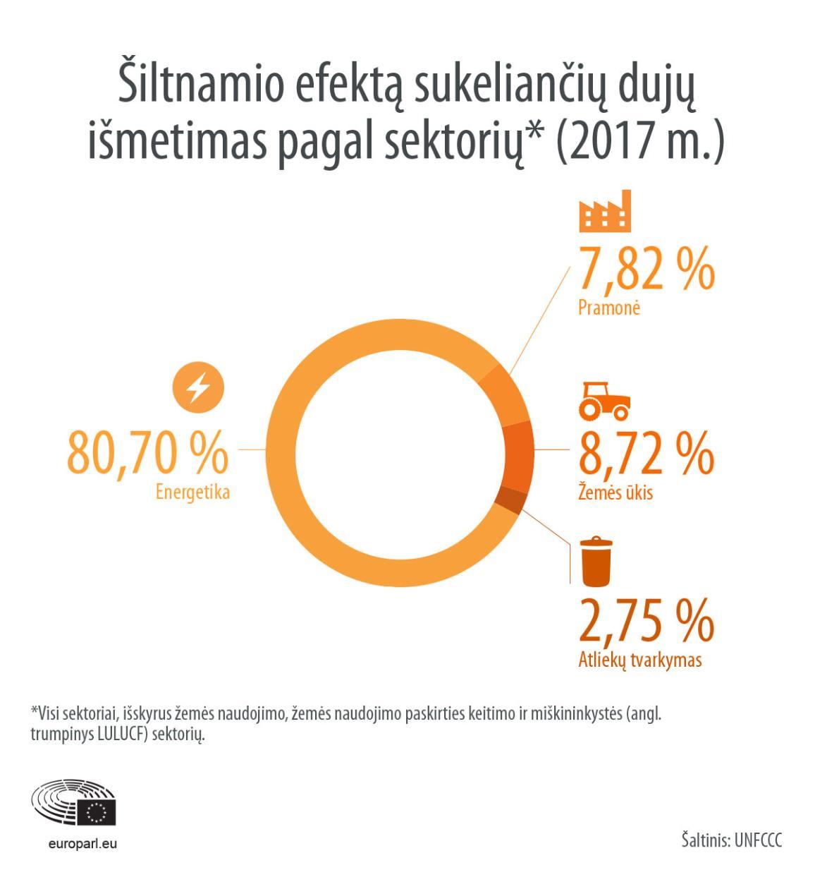 Šiltnamio efektą sukeliančių dujų išmetimas pagal sektorių (2017 m.)