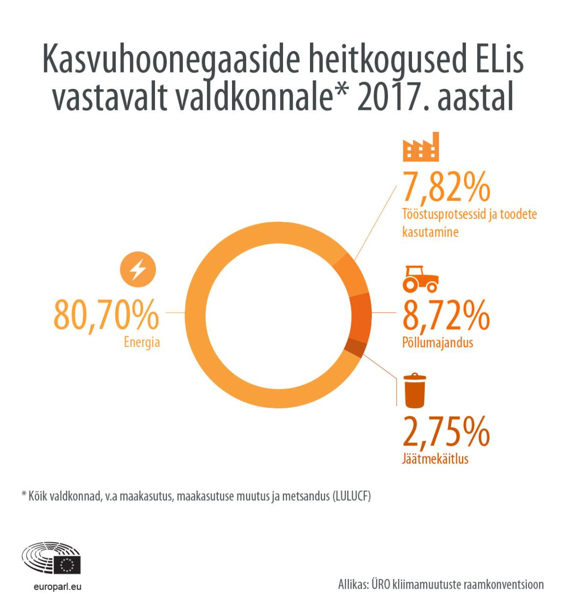 Kasvuhoonegaaside heitekoguste infograafik ELis vastavalt valdkonnale 2017. aastal