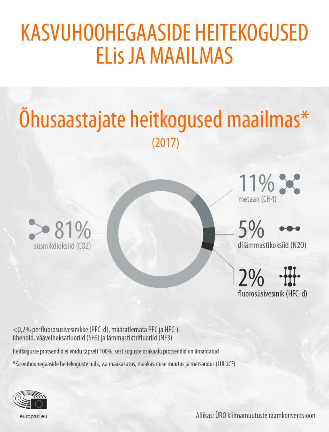 Õhusaastajate heitekoguste infograafik