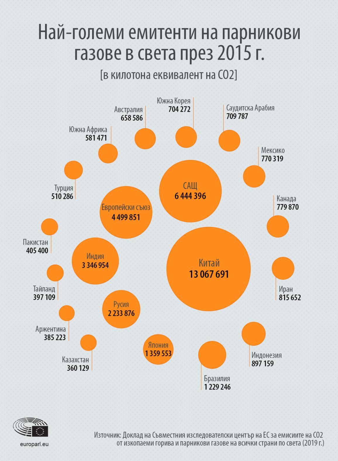 Инфографика: Най-големите емитенти на парникови газове по света политика за климата