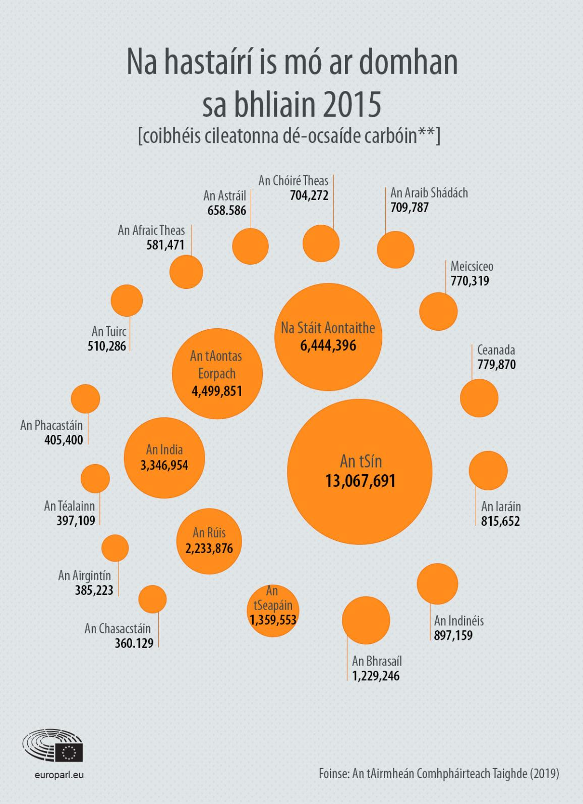 infographic on greenhouse gas emissions