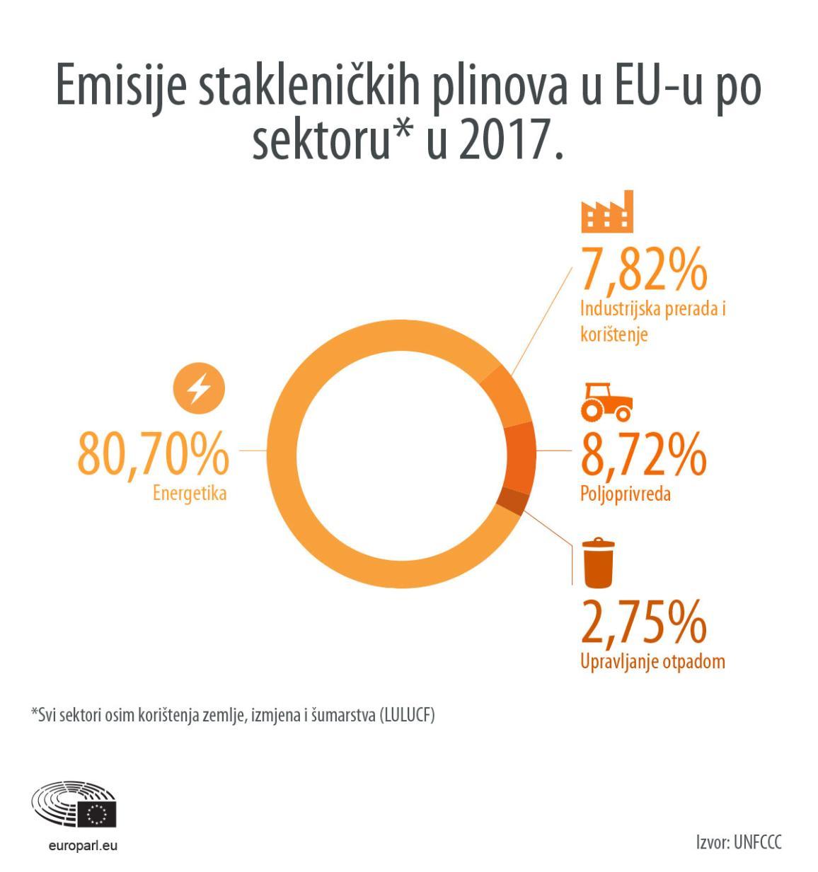 Emisije po sektoru