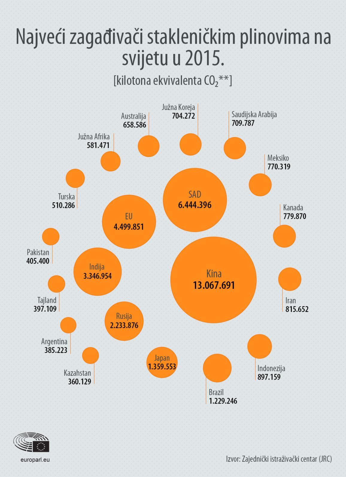 Najveći zagađivači