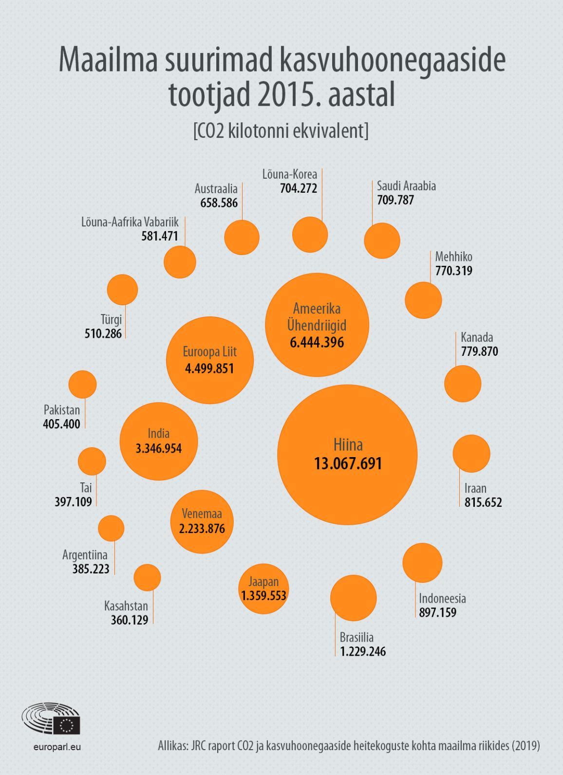 Maailma suurimad kasvuhoonegaaside tootjad 2015. aastal infograafik