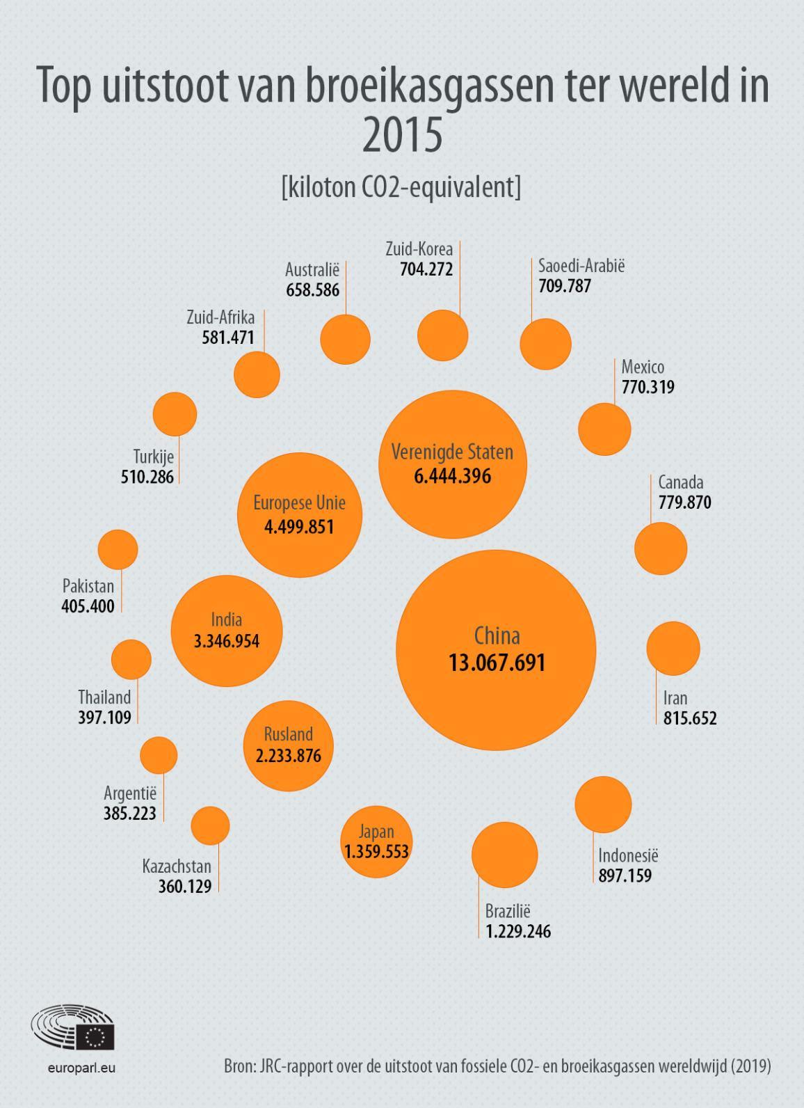 Infografiek met uitstoot broeikasgassen