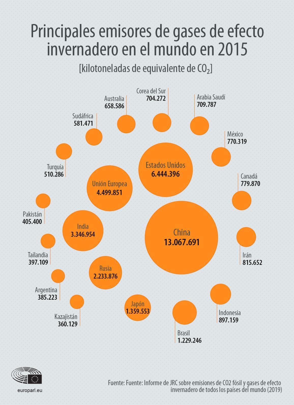 Principales emisiones de gases de efecto invernadero en el mundo en 2015