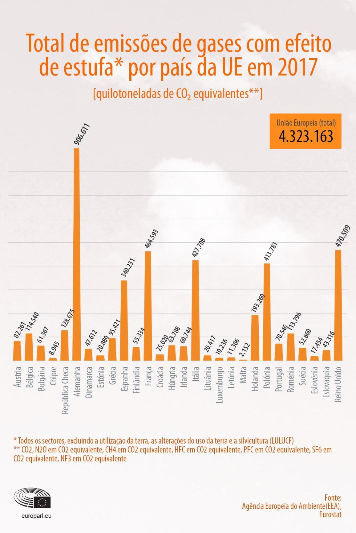 Infografia: Emissões totais de gases com efeito de estufa por Estado-Membro em 2017