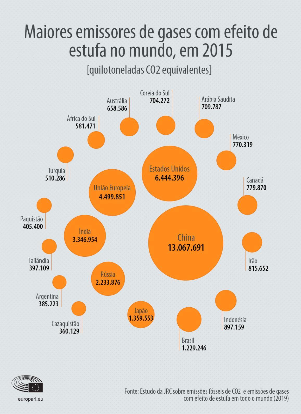 Infografia: emissores de gases com efeito de estufa em 2015