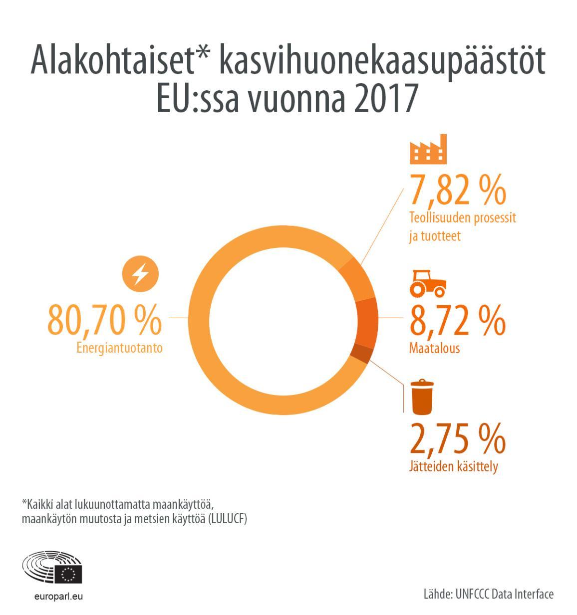 Infografiikka: alakohtaiset kasvihuonekaasupäästöt EU:ssa vuonna 2017