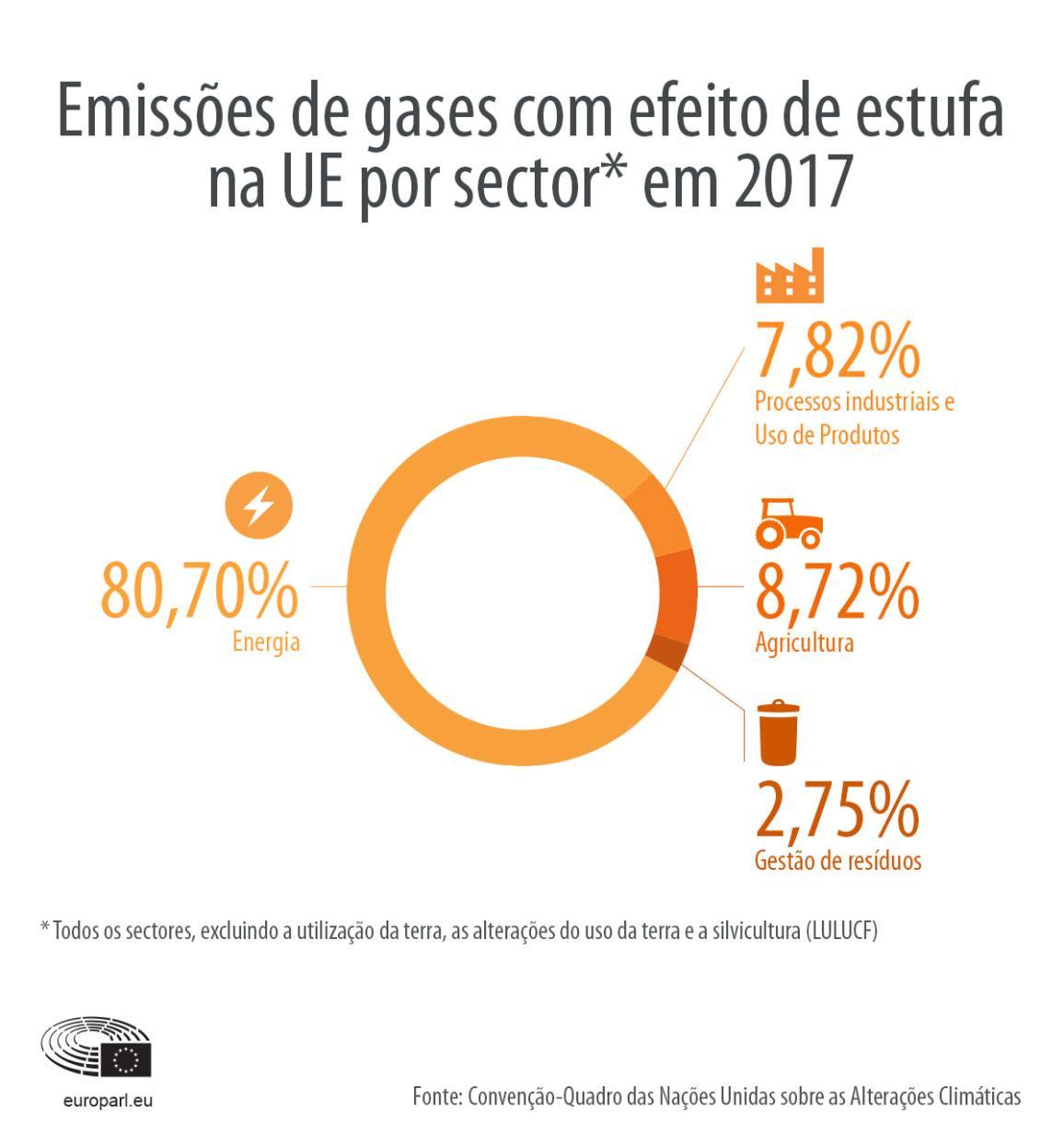 Infografia sobre emissões de gases com efeito de estufa na UE por setor em 2017