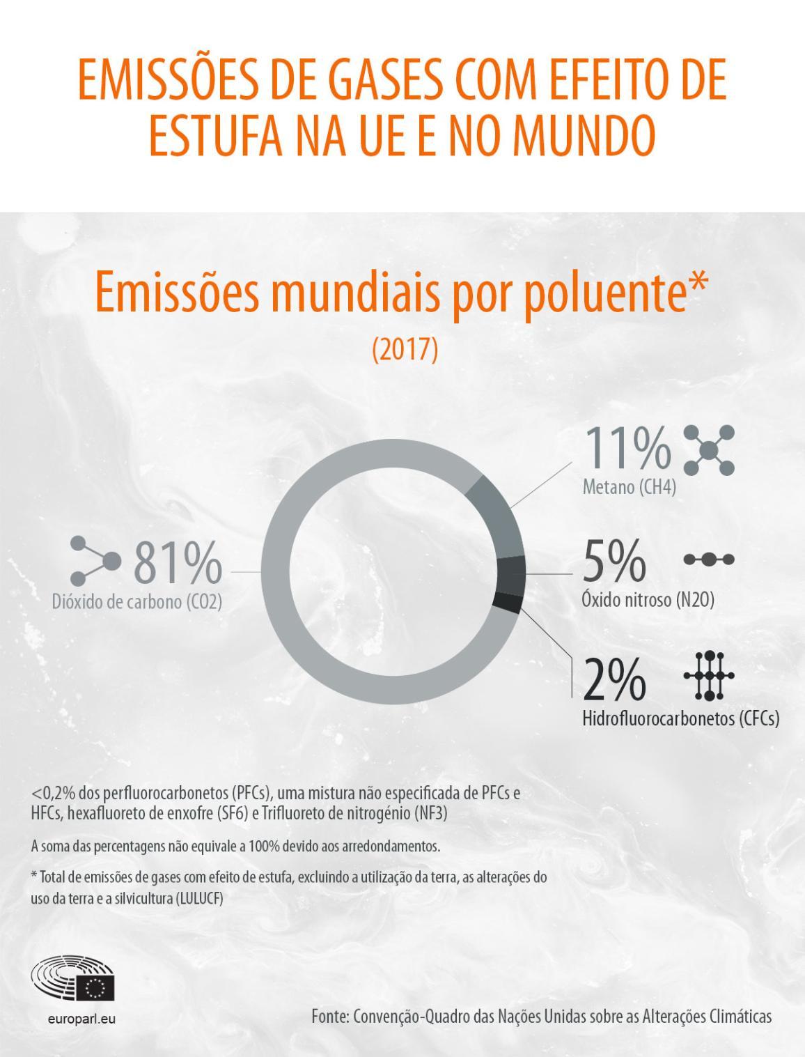 Infografia sobre as emissões atmosféricas mundiais por poluente