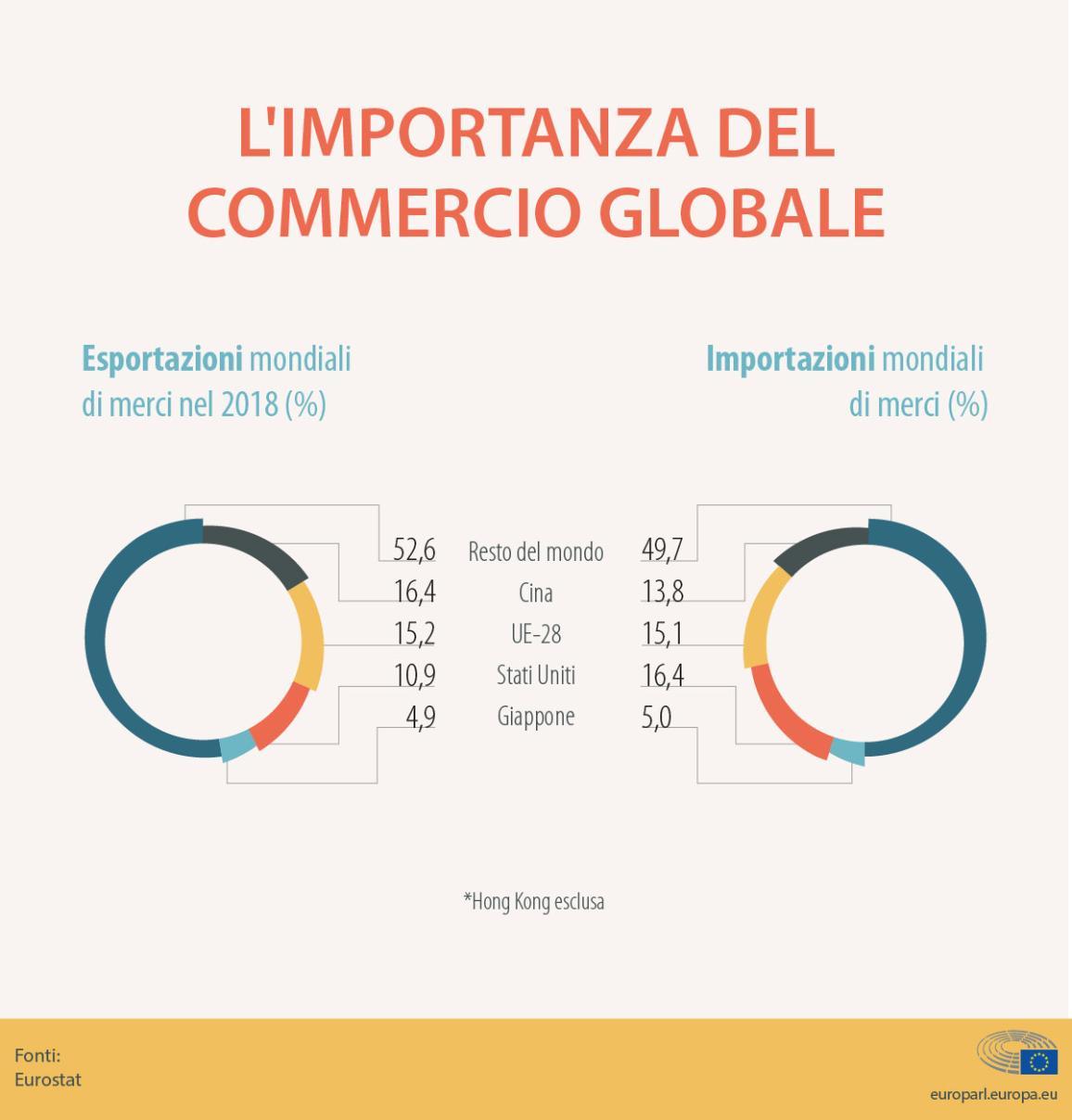 Infografica sul commercio globale: esportazioni e importazioni