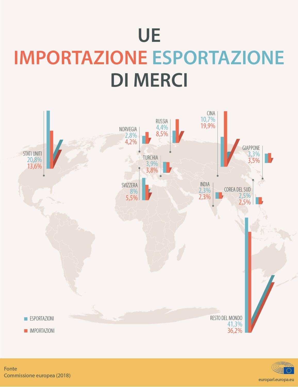 Infografica sulle importazioni ed esportazioni