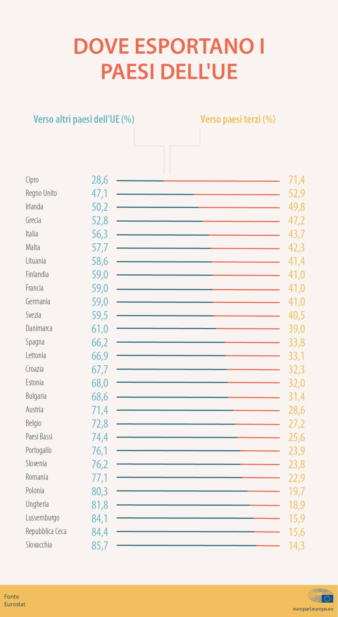 Infografica sulle esportazioni dei paesi membri dell'UE verso altri membri o verso paesi terzi
