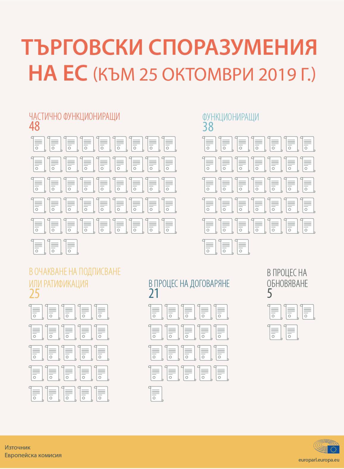 Инфографика за търговските споразумения на ЕС през 2019 г.