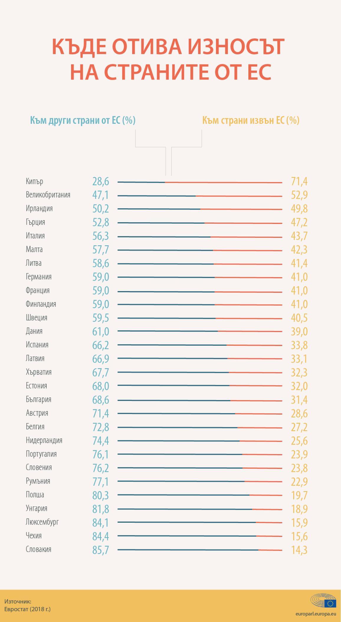 Инфографика: Дял на износа на страните в ЕС към европейския и световния пазар през 2018 г.