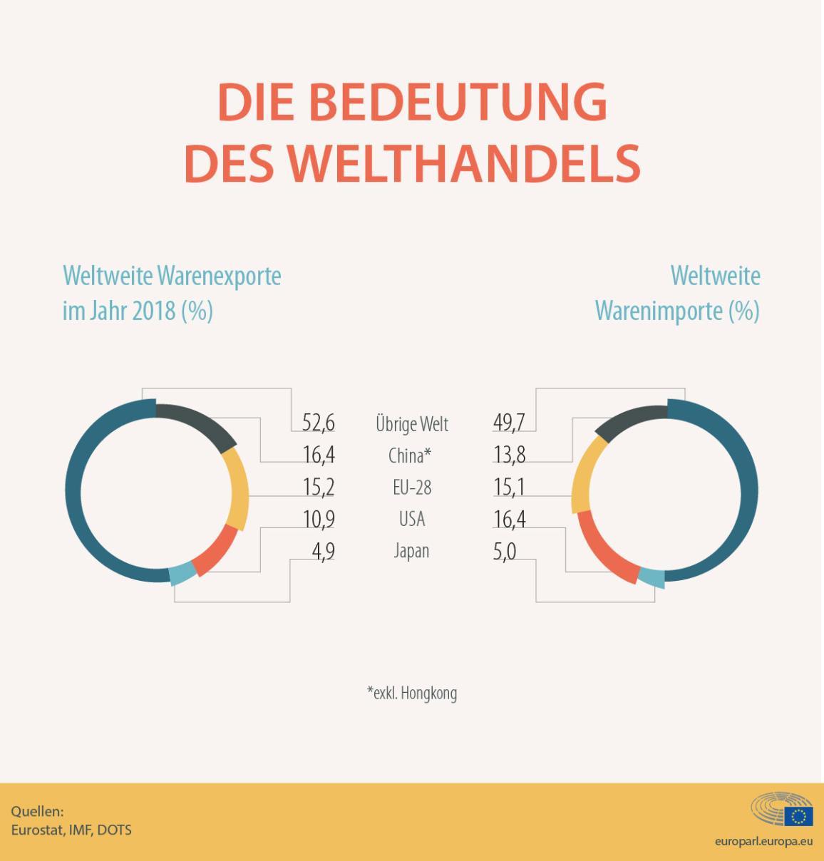Infografik zum Anteil der EU-Exporte und Importe am Welthandel
