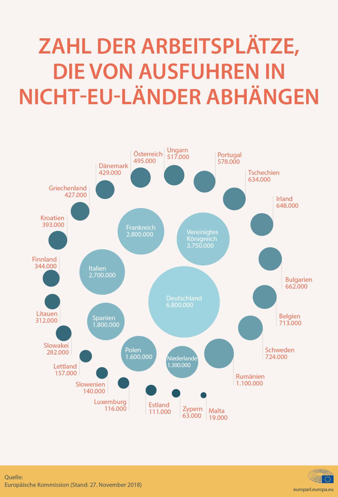 Infografik zur Zahl der vom Handel mit Nicht-EU-Ländern abhängenden Jobs (pro Mitgliedstaat)