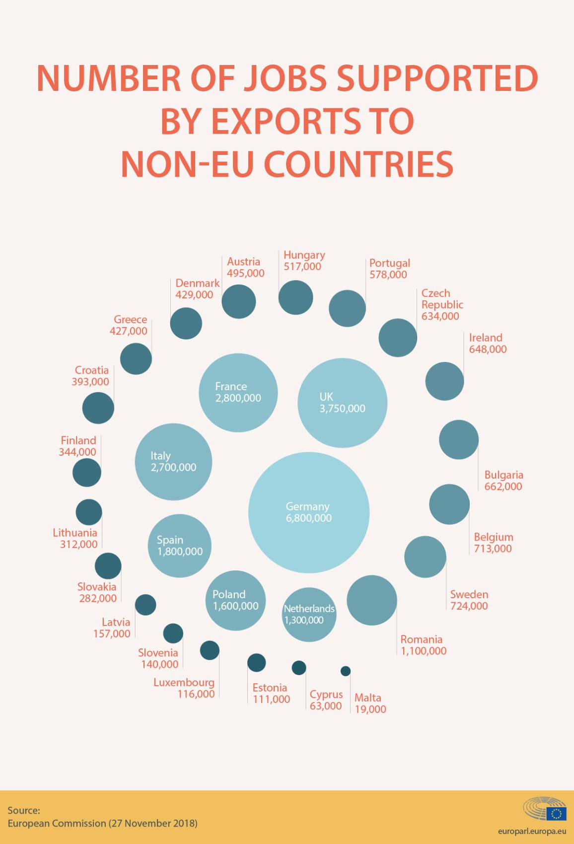 Infographic on EU export