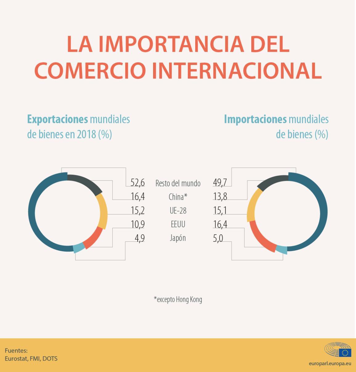Infografía: la importancia del comercio internacional