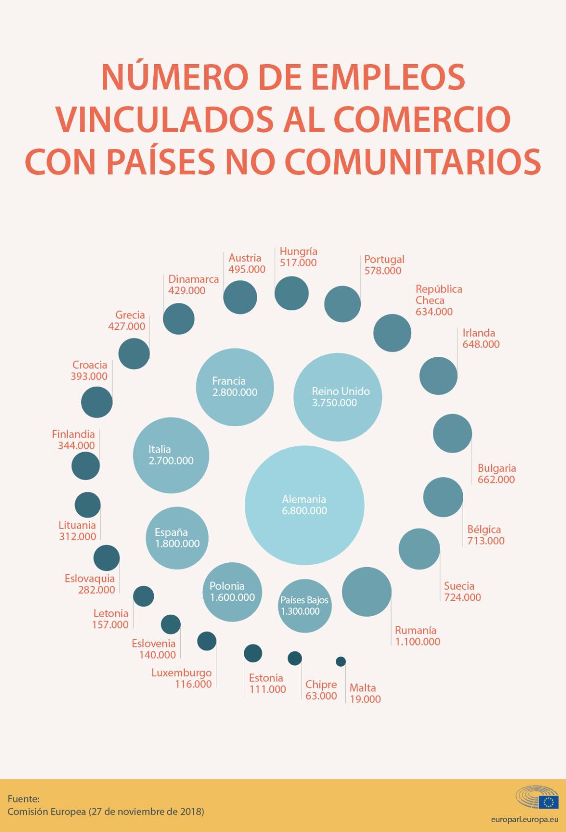 Infografía: número de empleos vinculados al comercio con países no comunitarios.