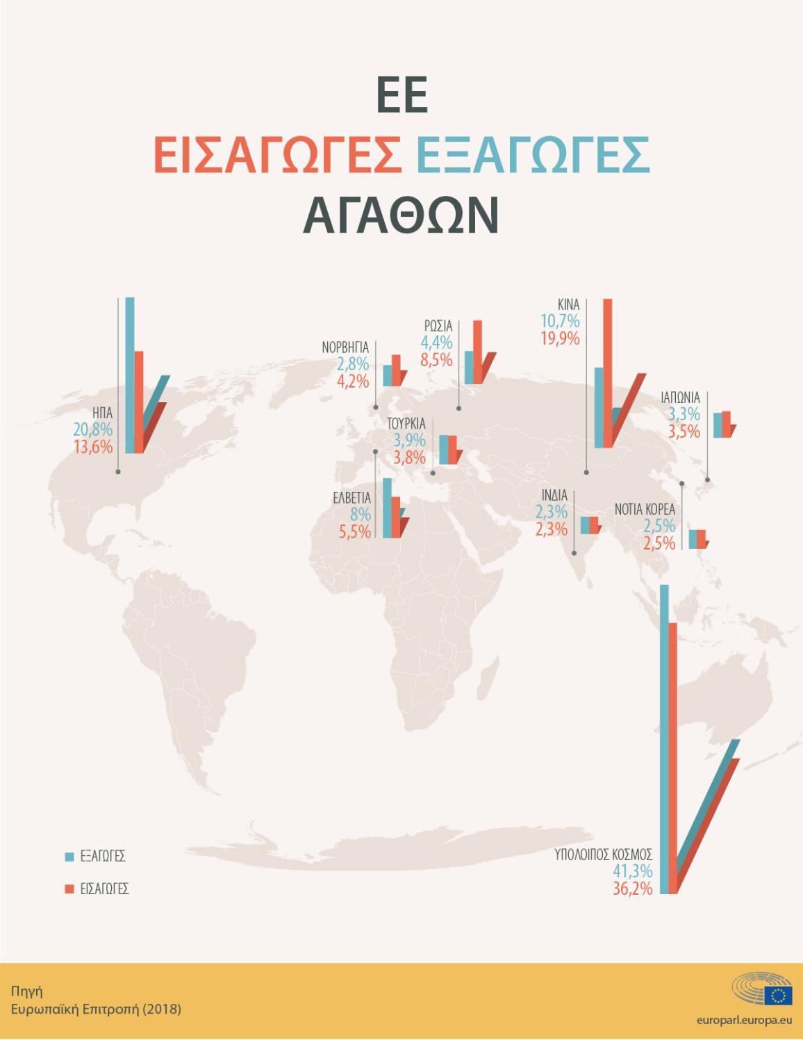 Οι εισαγωγές και εξαγωγές της ΕΕ το 2018