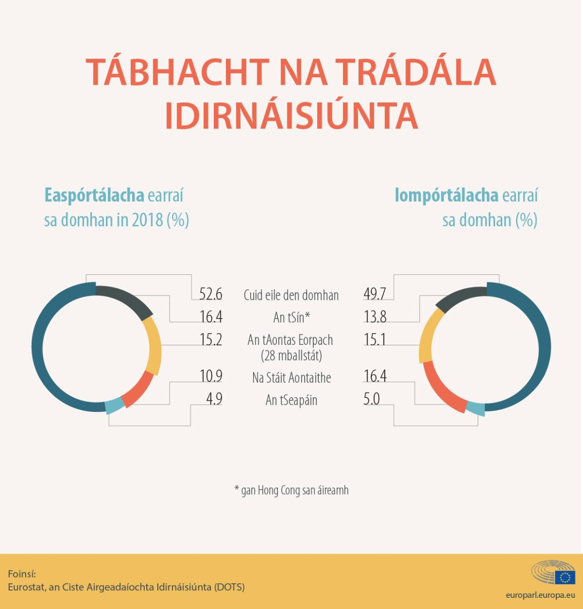 infographic on EU exports