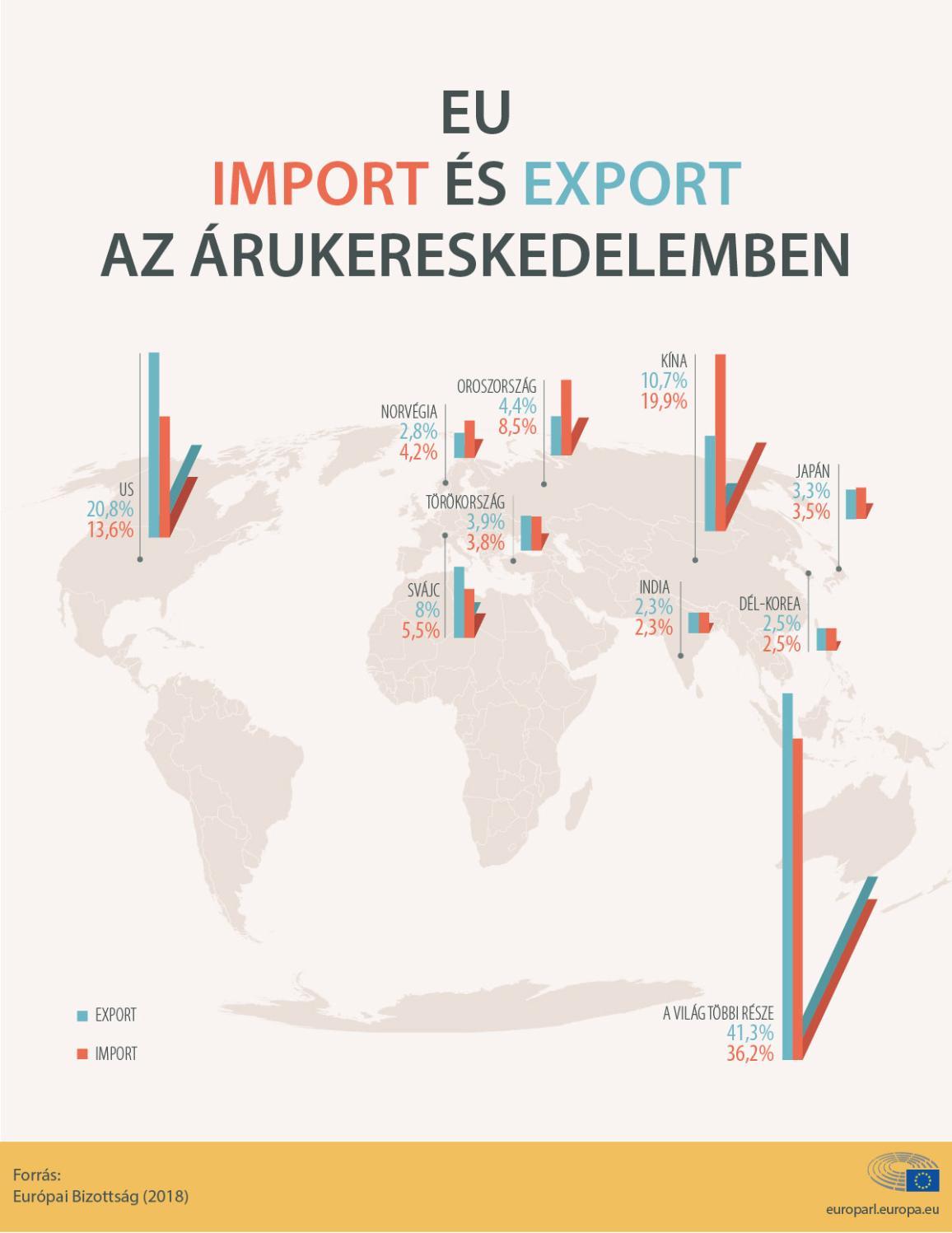 Az EU exportja és importja 2017-ben összesen