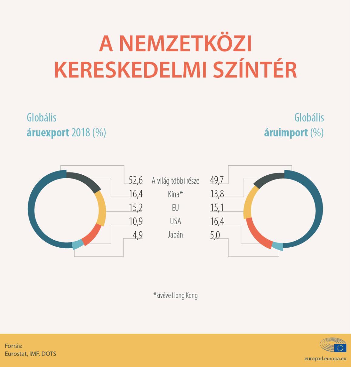 Infografika az EU exportjáról és importjáról, 2016.