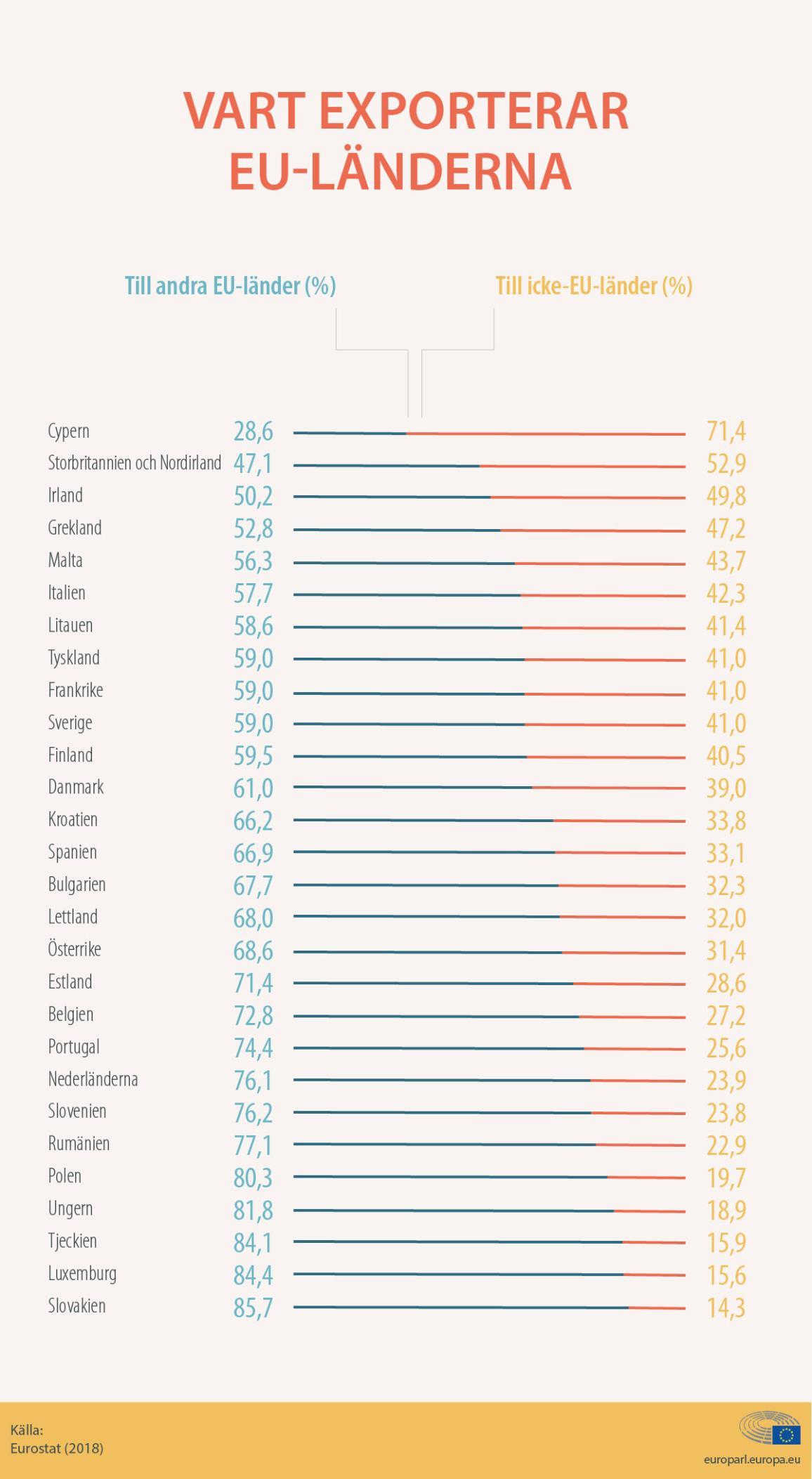 Grafik vart  EU-länderna exporterar