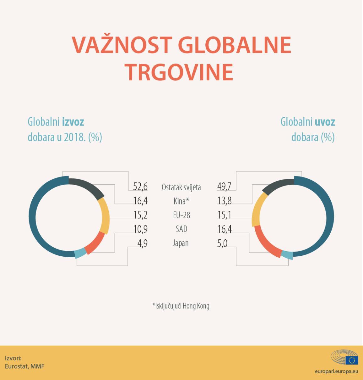 Važnost globalne trgovine