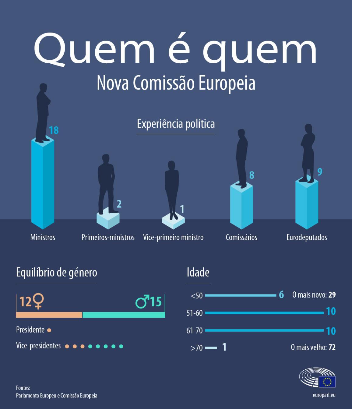 Infografia: quem é quem na nova Comissão Europeia