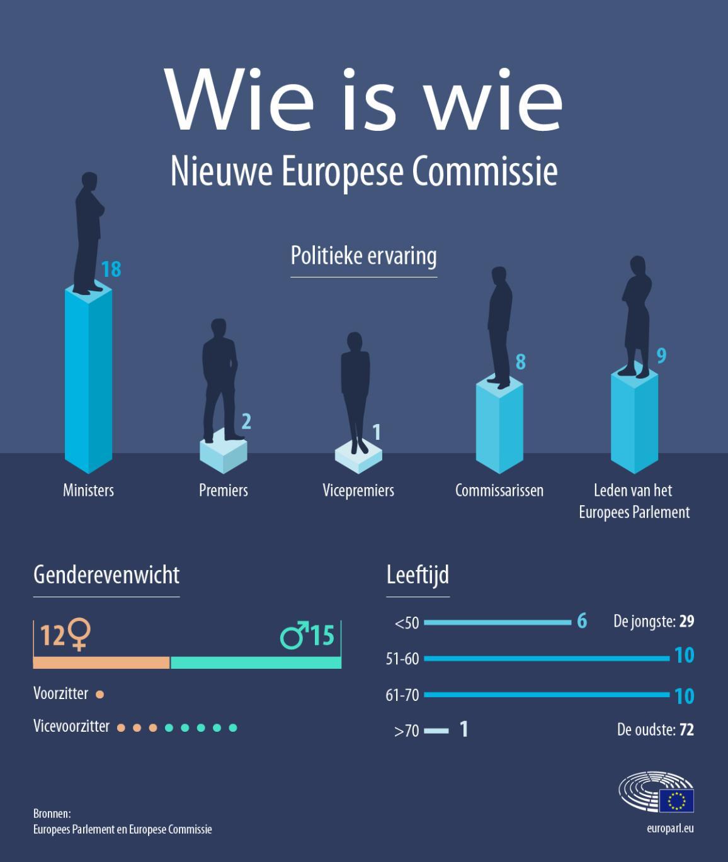 Infografiek cijfers over de nieuw verkozen Europese Commissie