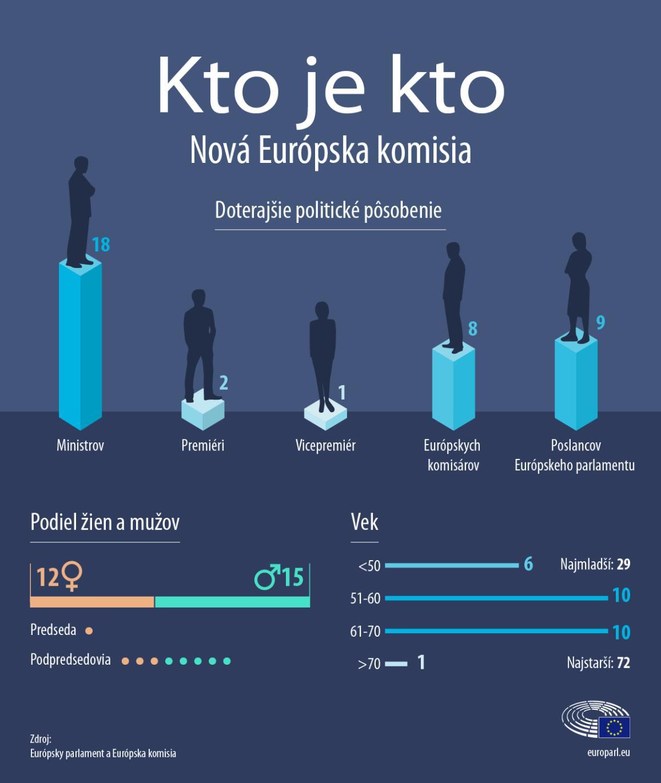 infografika o novej Európskej komisii