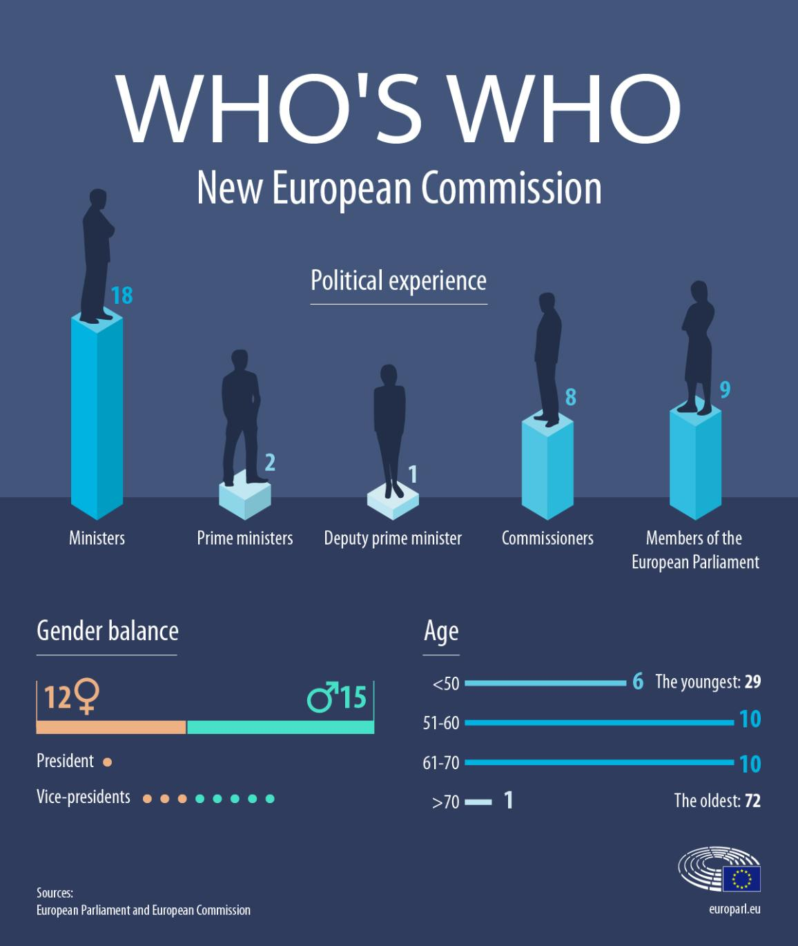 Infographic on Who's who at the new European Commission - figures