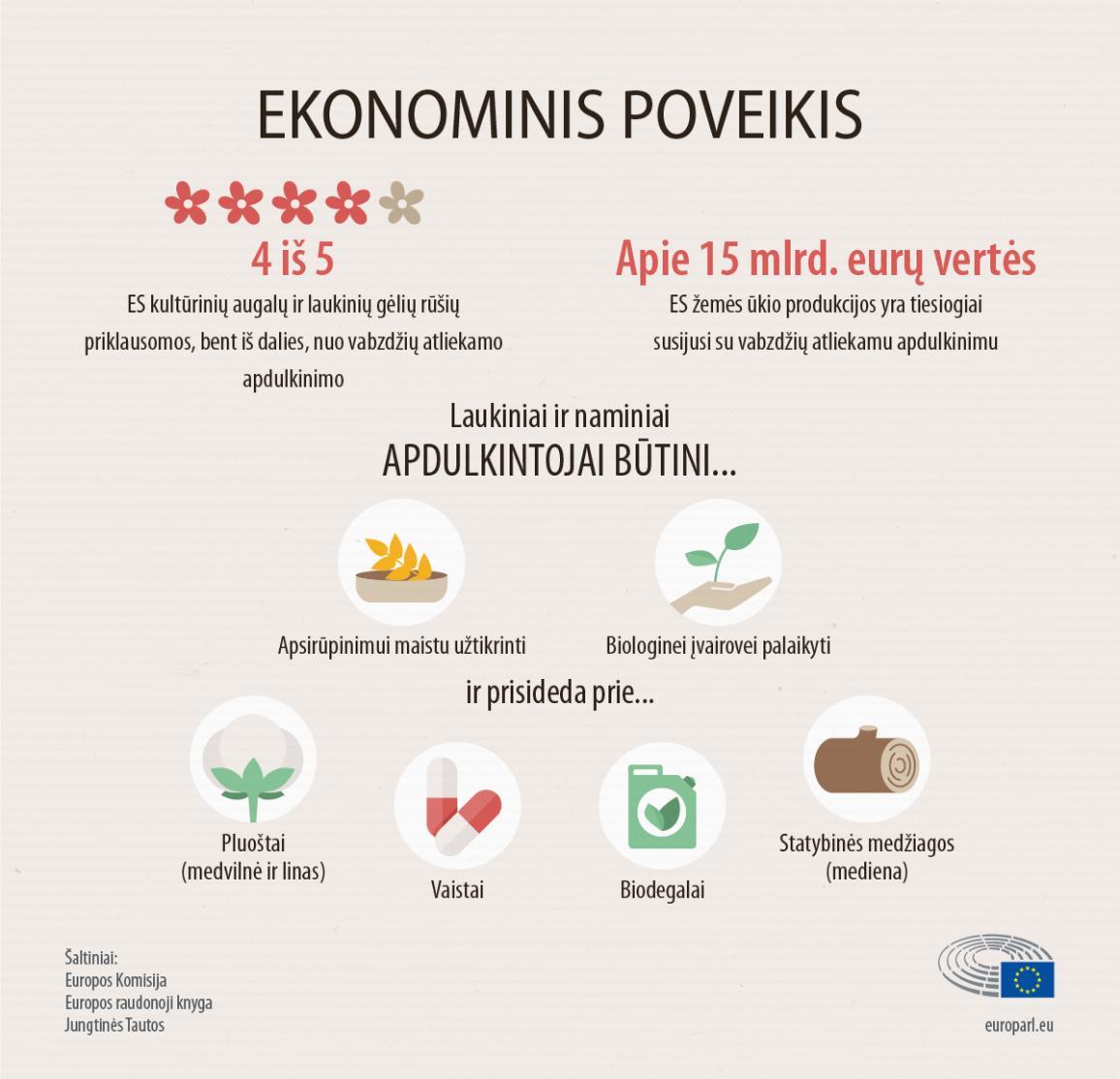 Infografikas: pagrindiniai faktai apie bičių ir kitų apdulkintojų ekonominį poveikį